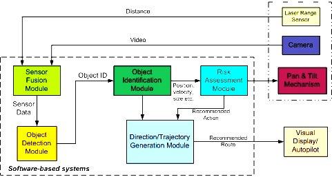 Radar Based Collision Avoidance System Traffic Collision