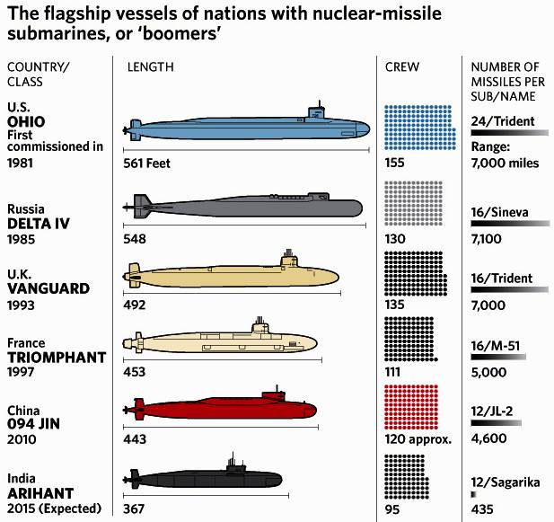 Submarines of the world informational chart
